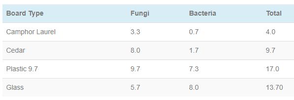 Camphor Laurel Bacterial Table